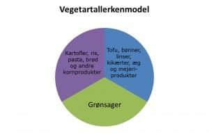 Vegetartallerkenmodel